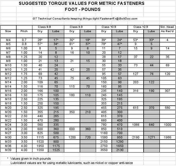 Torque Conversion Tables Metric To Imperial Elcho Table